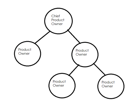 scaled-product-owner-role