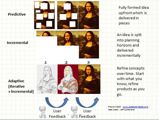 Predictive Adaptive and Incremental methods