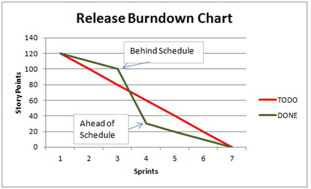Burn Down Chart Fascinating World of Agile – Burndown Chart