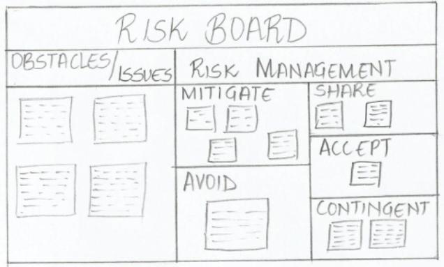 RiskBoard
