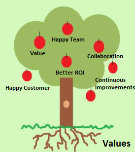 Scrum Values as Strong Roots of Scrum Team