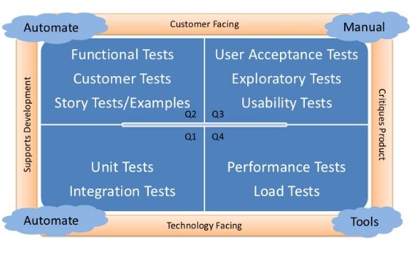 Agile Testing Quadrant