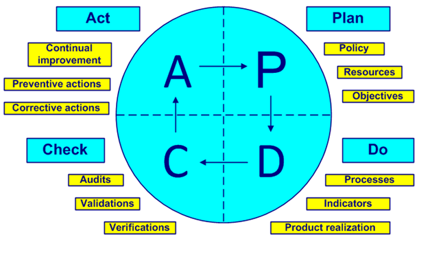 PDCA used in Scrum and DevOps