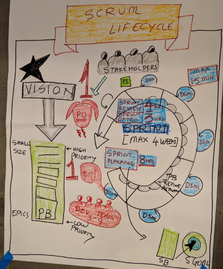 Scrum Lifecycle drawn during CSM and CSPO workshop by Amit Kulkarni