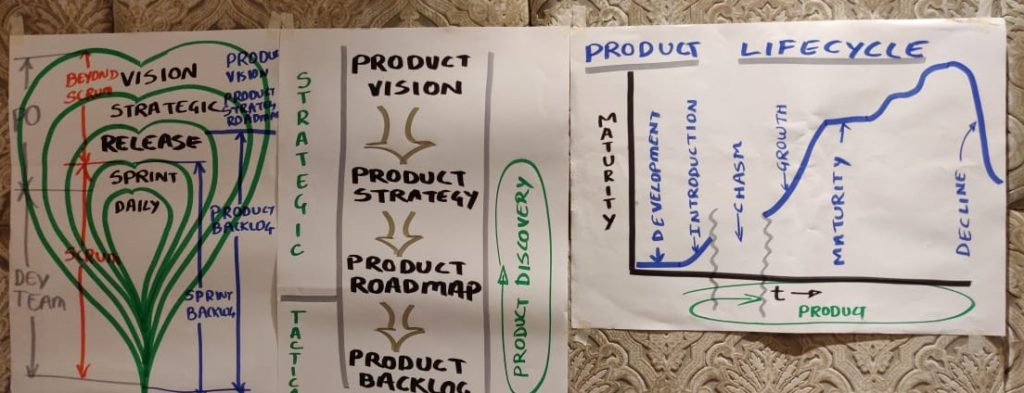 Product Owner - Vision - Life cycle